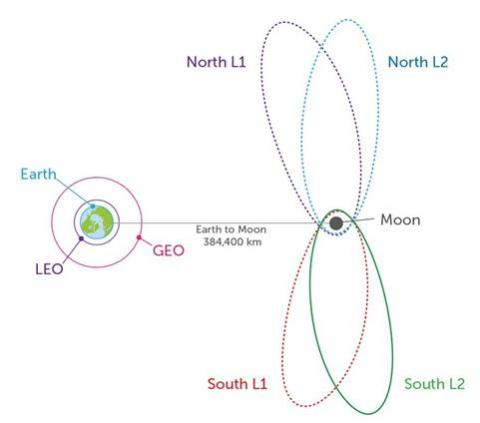 NRHO 개념도  ⓒ https://blog.maxar.com/space-infrastructure