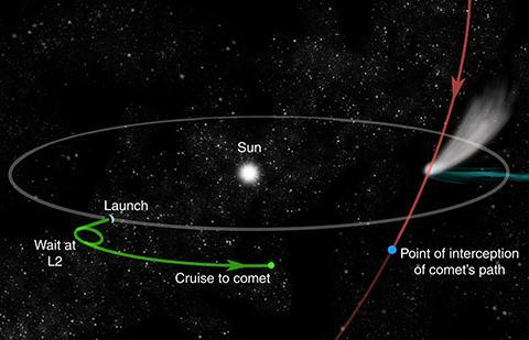 라그랑주 L2에서 대기 중인 탐사선은 신속하게 혜성으로 접근할 수 있다. ⓒ ESA, Colin Snodgrass
