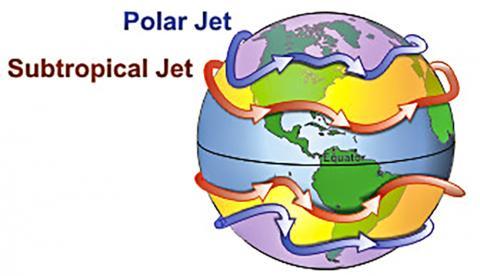 극지와 아열대 제트기류의 일반적인 흐름.  CREDIT: Wikimedia / Lyndon State College Meteorology