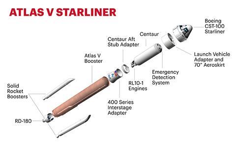 아틀라스 V N22 로켓의 구성도. © ULA