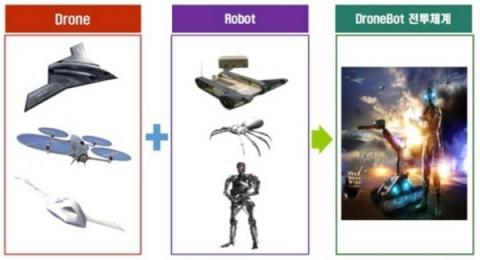 드론봇 전투체계의 개념도 ⓒ 육군본부
