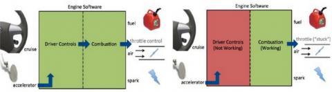 급발진 자동차의 원인을 전자트로틀제어(ETCS) SW 문제로 규명한 비교 데이터. 오른쪽이 급발진 상태다  ⓒ SPRi