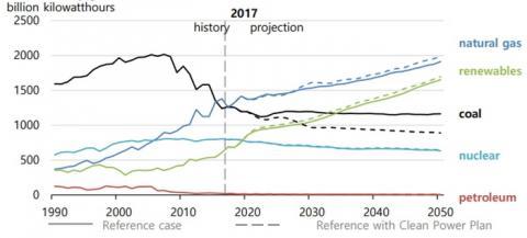 재생에너지 확대와 함께 가스발전의 확대는 명백한 글로벌 트렌드다 ⓒ USEID