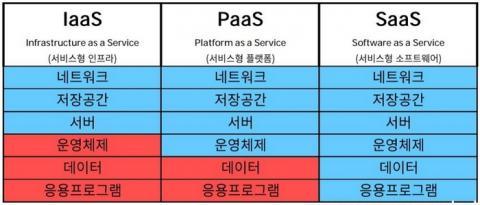 클라우드 서비스의 3가지 유형 ⓒ NIA
