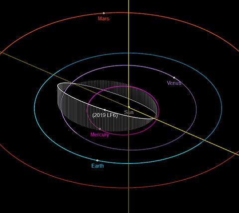 지난해 6월 발견된 '2019 LF6'의 원일점은 금성 바깥쪽이다. © NASA / JPL-Caltech