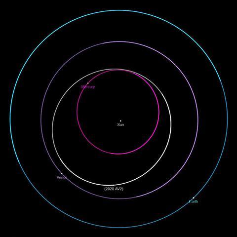 '2020 AV2'는 완벽하게 금성 궤도 안쪽을 돌고 있다. © NASA / JPL-Caltech