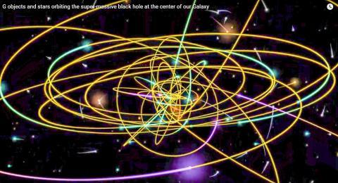 우리 은하 중심의 초거대질량 블랙홀을 공전하는 G 물체들과 별들. '한가한' 지구 주변보다 엄청나게 빽빽하고 극한적인 환경으로 보여진다. 동영상 캡처.  Credit: UCLA Galactic Center Group
