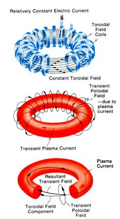 일반적인 핵융합 방식으로 잘 알려진 토카막 장치의 원리 ⓒ 위키미디어