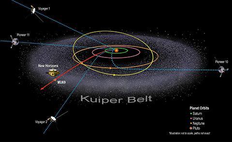 성간 탐사선들의 현 위치와 경로. © NASA / Johns Hopkins University