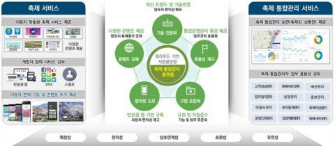 클라우드 시스템을 적용한 축제 통합관리 플랫폼 서비스의 개요 ⓒ NIA