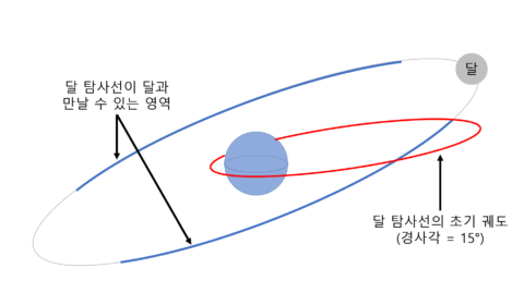 경사각이 15°인 궤도에서 달에 접근할 수 있는 영역